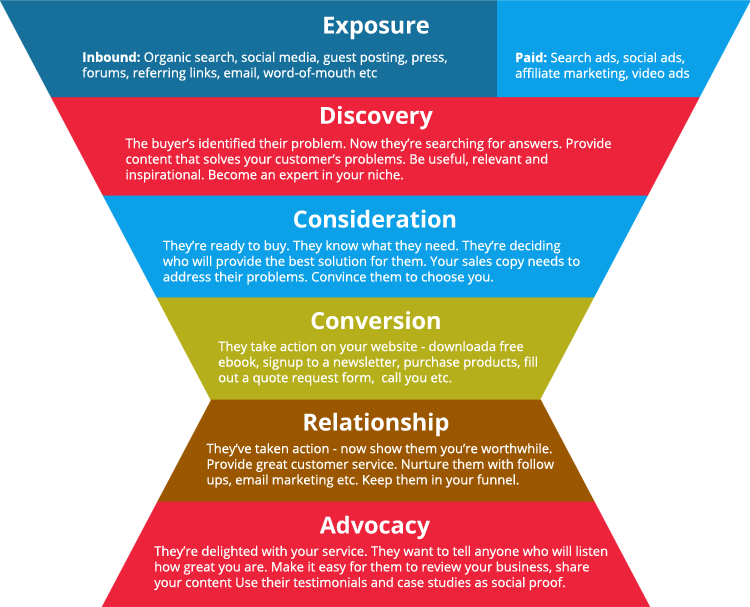 Digital Marketing Plan Funnel